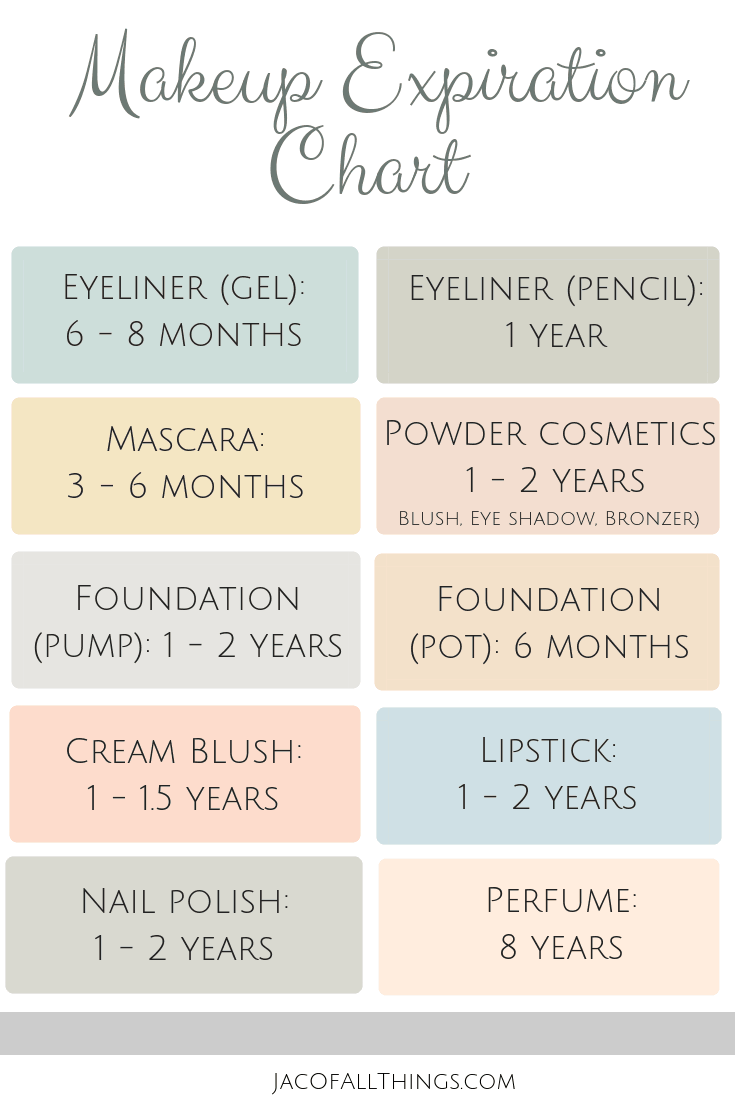 Use this handy makeup expiration chart to learn how long your makeup lasts. This guide will keep your cosmetics fresh and clean! Never wonder again how long your mascara, foundation, lipstick, or other makeup is good for! #makeup #beautytips #lifehacks